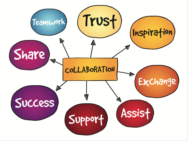Word cloud with collaboration in the middle